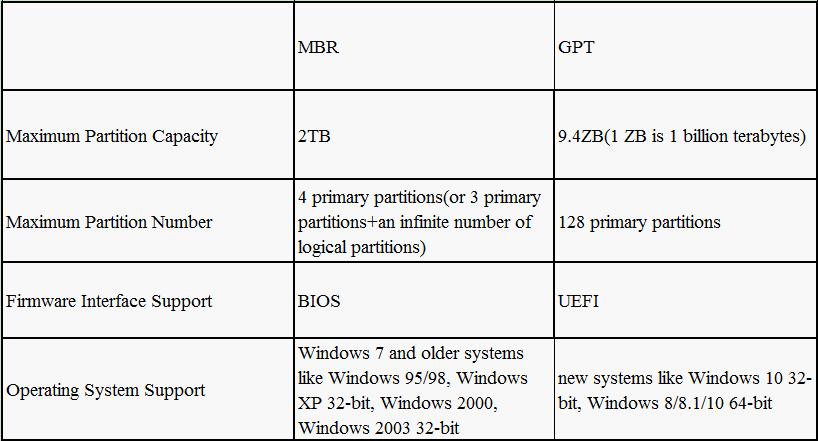 GPT Partition
